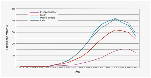 Graph Prevalence Of Type 2 Diabetes Web